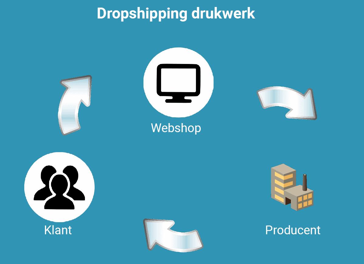 Dropshipping-Drukwerk
