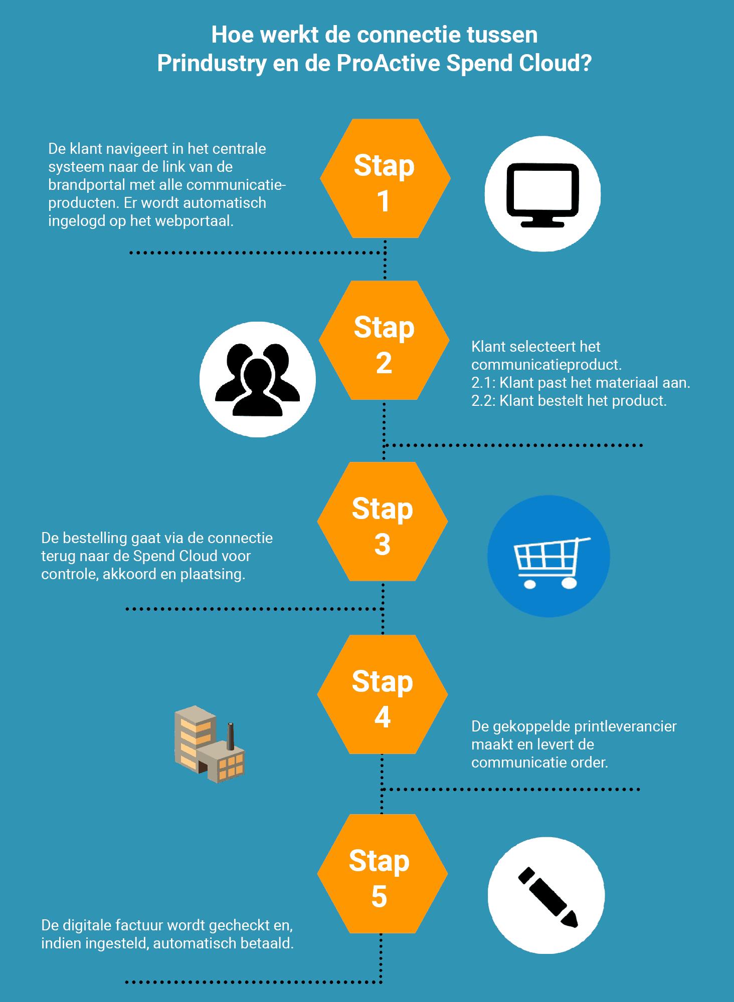 Infographic-connectie-ProActive-Prindustry