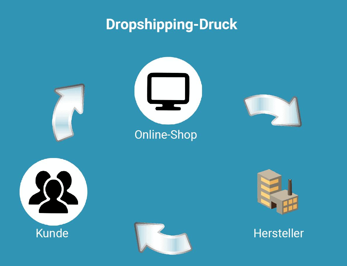 Dropshipping-Druck Blog Prindustry