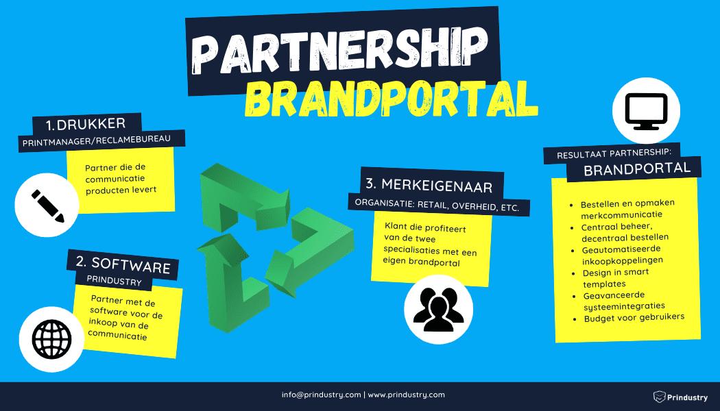 Prindustry Infographic Partnership Brandportal PNG